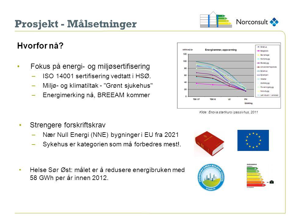 Prosjekt - Målsetninger Hvorfor nå? Fokus på energi- og miljøsertifisering –ISO 14001 sertifisering vedtatt i HSØ. –Miljø- og klimatiltak -