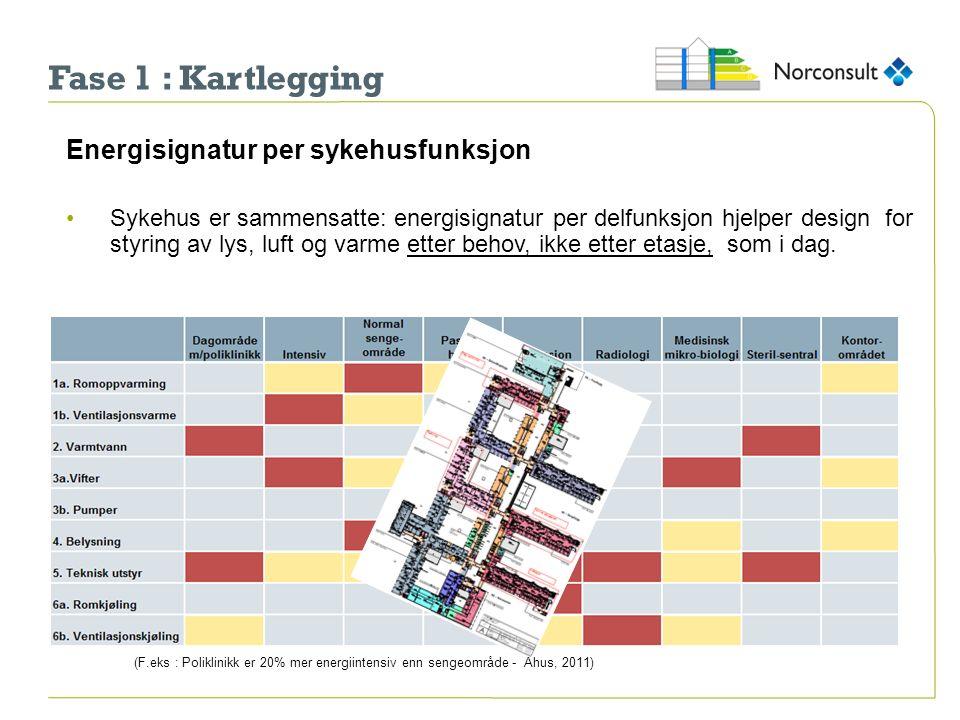 Fase 1 : Kartlegging Energisignatur per sykehusfunksjon Sykehus er sammensatte: energisignatur per delfunksjon hjelper design for styring av lys, luft