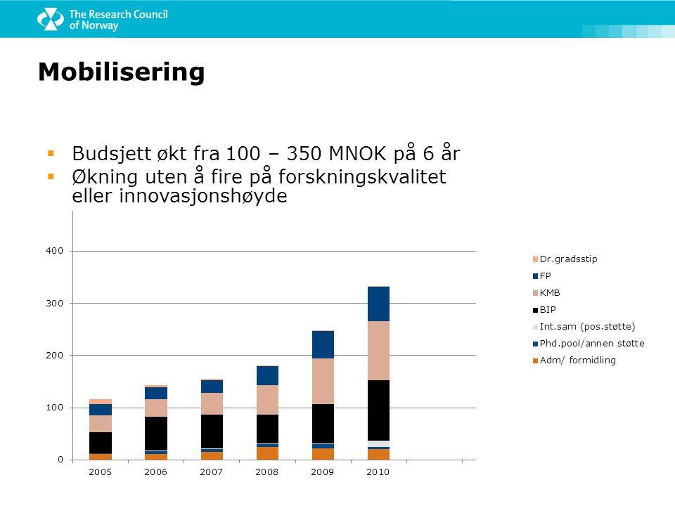 Mobilisering  Budsjett økt fra 100 – 350 MNOK på 6 år  Økning uten å fire på forskningskvalitet eller innovasjonshøyde