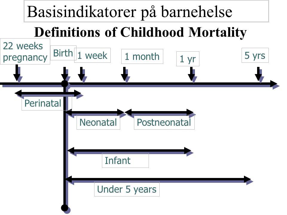 Gjennomsnitlig 5 barn i hver familie Ett av seks barn dør < 5 års alder Gjennomsnitlig levealder er 39- 49 år Befolkningspyramiden