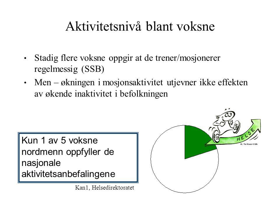 Aktivitetsnivå blant voksne Stadig flere voksne oppgir at de trener/mosjonerer regelmessig (SSB) Men – økningen i mosjonsaktivitet utjevner ikke effekten av økende inaktivitet i befolkningen Kun 1 av 5 voksne nordmenn oppfyller de nasjonale aktivitetsanbefalingene Kan1, Helsedirektoratet
