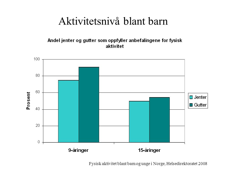 Aktivitetsnivå blant barn Fysisk aktivitet blant barn og unge i Norge, Helsedirektoratet 2008