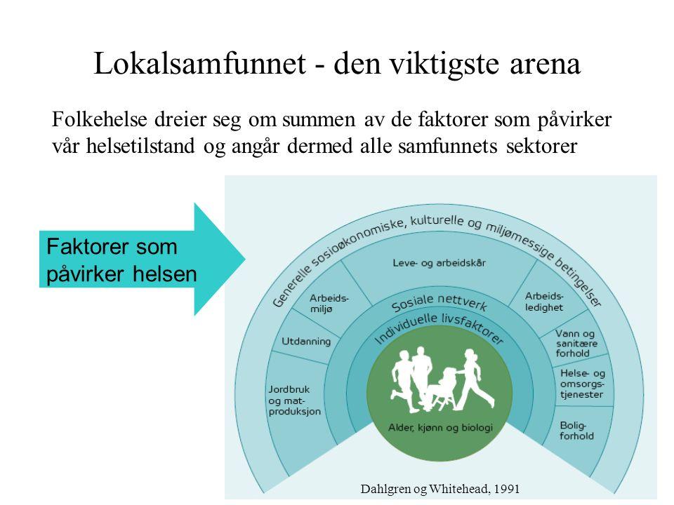 Lokalsamfunnet - den viktigste arena Folkehelse dreier seg om summen av de faktorer som påvirker vår helsetilstand og angår dermed alle samfunnets sektorer Dahlgren og Whitehead, 1991 Faktorer som påvirker helsen