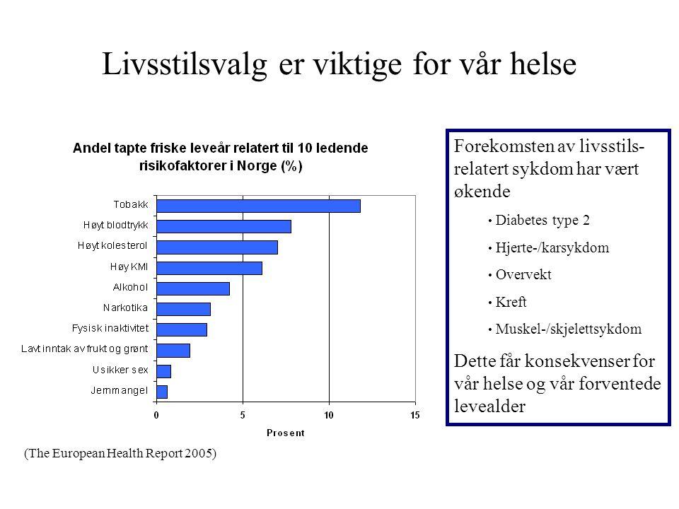 Livsstilsvalg er viktige for vår helse Forekomsten av livsstils- relatert sykdom har vært økende Diabetes type 2 Hjerte-/karsykdom Overvekt Kreft Muskel-/skjelettsykdom Dette får konsekvenser for vår helse og vår forventede levealder (The European Health Report 2005)