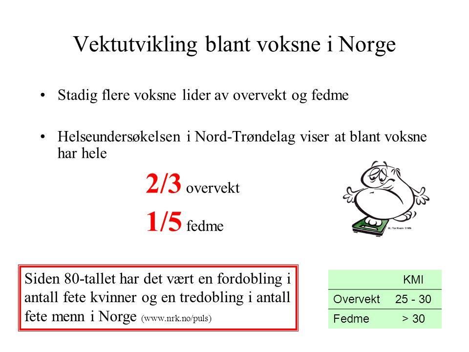 Vektutvikling blant voksne i Norge Stadig flere voksne lider av overvekt og fedme Helseundersøkelsen i Nord-Trøndelag viser at blant voksne har hele 2/3 overvekt 1/5 fedme KMI Overvekt25 - 30 Fedme> 30 Siden 80-tallet har det vært en fordobling i antall fete kvinner og en tredobling i antall fete menn i Norge (www.nrk.no/puls)