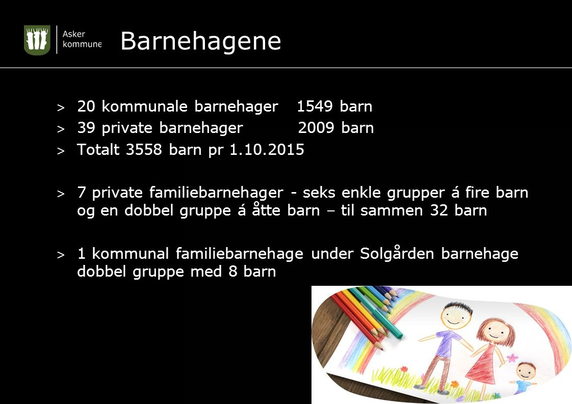 Barnehagene > 20 kommunale barnehager 1549 barn > 39 private barnehager 2009 barn > Totalt 3558 barn pr 1.10.2015 > 7 private familiebarnehager - seks enkle grupper á fire barn og en dobbel gruppe á åtte barn – til sammen 32 barn > 1 kommunal familiebarnehage under Solgården barnehage dobbel gruppe med 8 barn