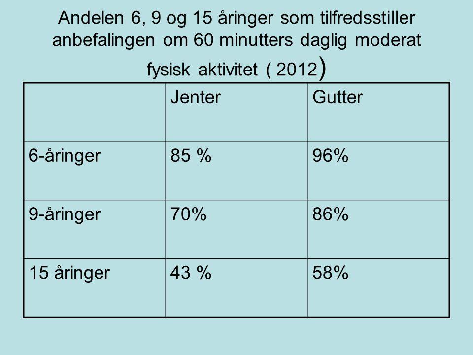 Andelen 6, 9 og 15 åringer som tilfredsstiller anbefalingen om 60 minutters daglig moderat fysisk aktivitet ( 2012 ) JenterGutter 6-åringer85 %96% 9-åringer70%86% 15 åringer43 %58%