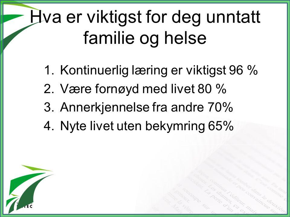 Hva er viktigst for deg unntatt familie og helse 1.Kontinuerlig læring er viktigst 96 % 2.Være fornøyd med livet 80 % 3.Annerkjennelse fra andre 70% 4