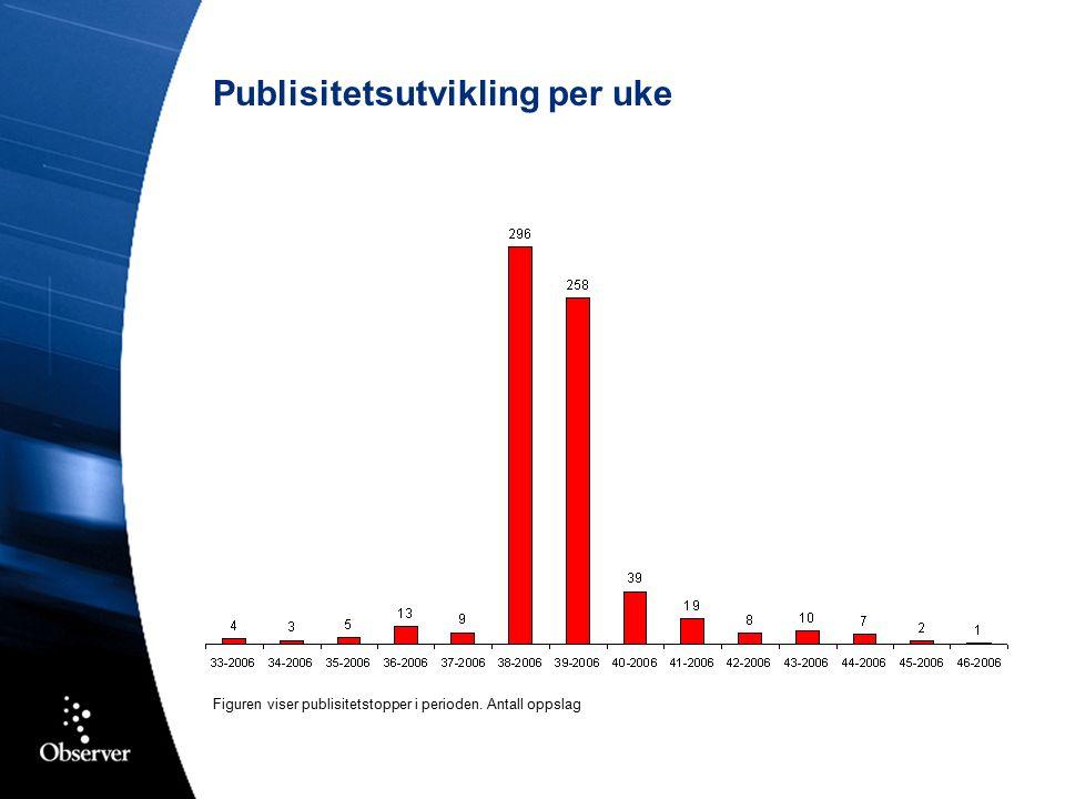Publisitetsutvikling per uke Figuren viser publisitetstopper i perioden. Antall oppslag