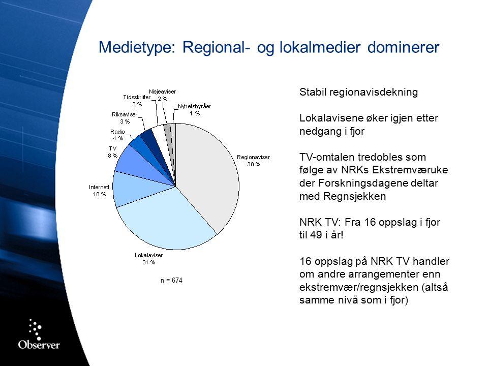 Medietype: Regional- og lokalmedier dominerer Stabil regionavisdekning Lokalavisene øker igjen etter nedgang i fjor TV-omtalen tredobles som følge av NRKs Ekstremværuke der Forskningsdagene deltar med Regnsjekken NRK TV: Fra 16 oppslag i fjor til 49 i år.
