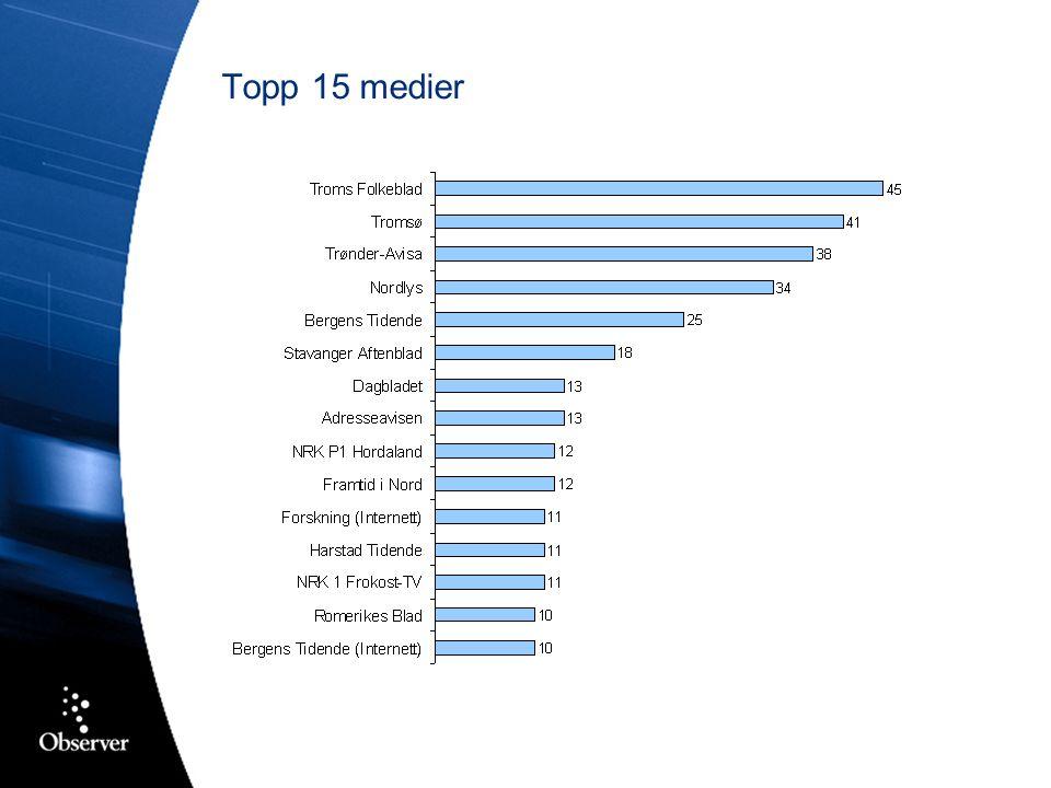 Topp 15 medier