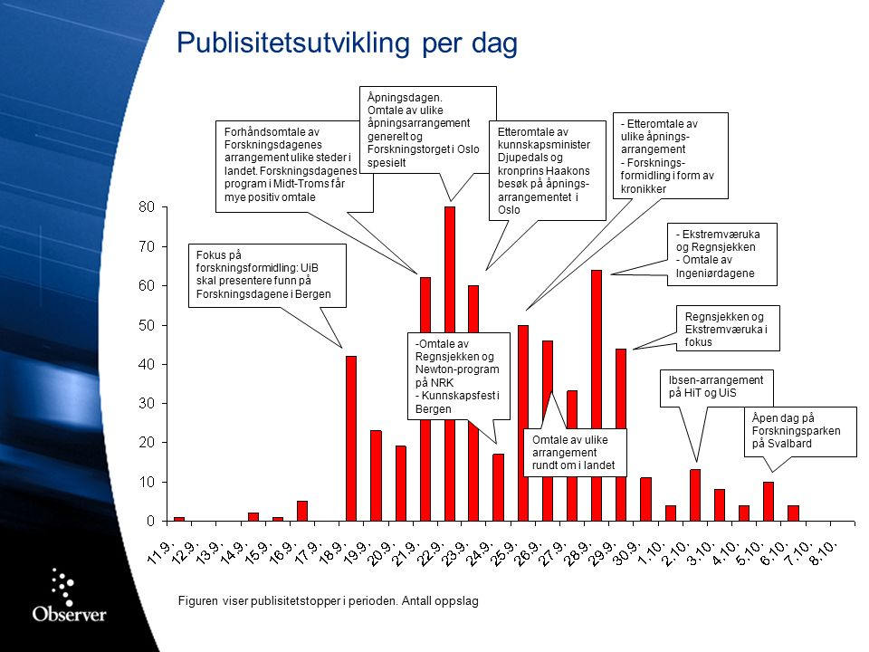 Arrangørene i Troms godt profilert og til sammen omtalt i 11 prosent av oppslagene Forskningsdagene i Midt-Troms synliggjør seg svært godt i mediene Godt gjennomslag i Troms Folkeblad bidrar til fokus på næringslivsforskning og kompetanseutvikling i regionen UiTø synliggjøres gjennom profilerende omtale av Forskningstorget i Tromsø og kronikkserien i Nordlys Blant de mange andre arrangørene som er synlige i Troms er Viken senter og Sjøvegan vgs Arrangøroversikt: Troms Troms Folkeblad 21.09 Nordlys 29.09
