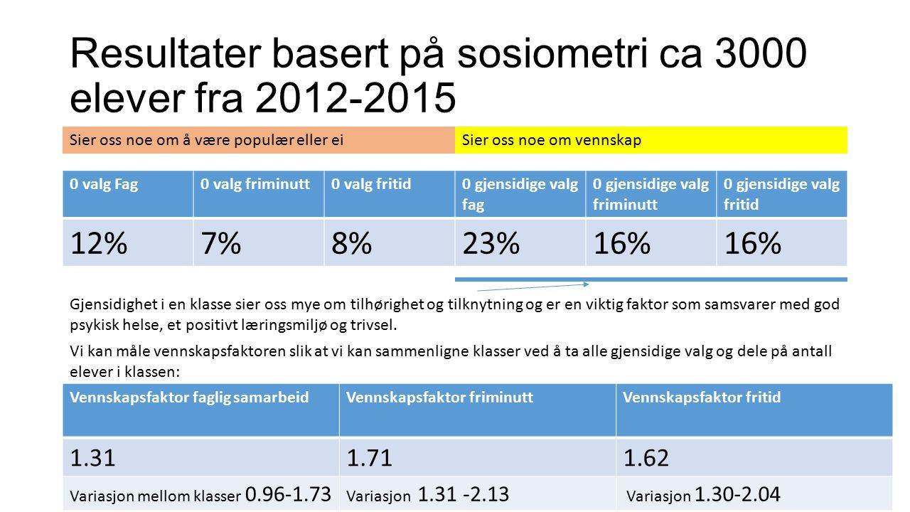 Resultater basert på sosiometri ca 3000 elever fra 2012-2015 0 valg Fag0 valg friminutt0 valg fritid0 gjensidige valg fag 0 gjensidige valg friminutt