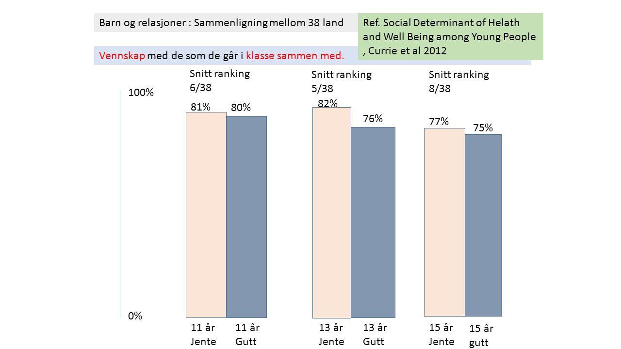 Barn og relasjoner : Sammenligning mellom 38 land Vennskap med de som de går i klasse sammen med. 0% 100% 81% 11 år Jente 80% 11 år Gutt 13 år Jente 8