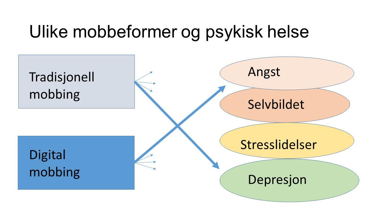 Ulike mobbeformer og psykisk helse Selvbildet Angst Stresslidelser Depresjon Tradisjonell mobbing Digital mobbing