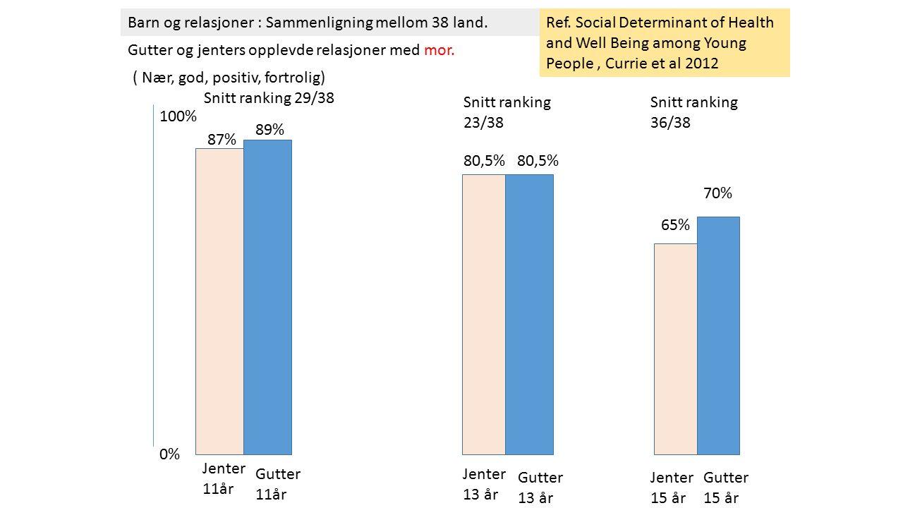 Barn og relasjoner : Sammenligning mellom 38 land. Gutter og jenters opplevde relasjoner med mor. 0% 100% Jenter 11år 87% 80,5% Jenter 13 år 65% Jente