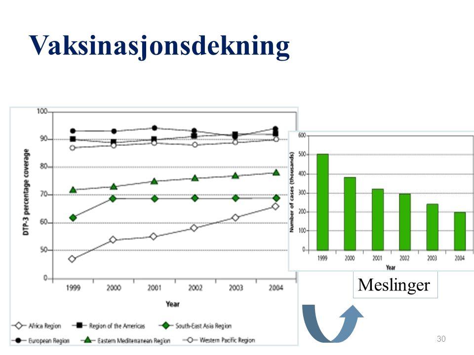 Meslinger 197 000 dør årlig (WHO 2007) (139 300, 2010). Viral luftveisinfeksjon: Morbilliviruses luftveissymptomer, Koplik's spots, conjunktivitt og u