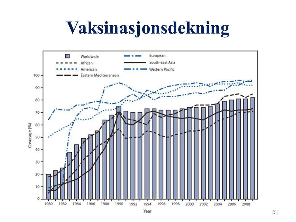 Vaksinasjonsdekning 30 Meslinger