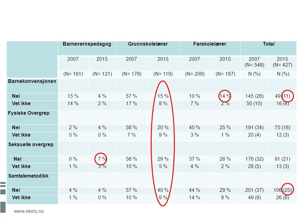 BarnevernspedagogGrunnskolelærerFørskolelærerTotal 2007201520072015200720152007 (N= 548) 2015 (N= 427) (N= 161)(N= 121)(N= 178)(N= 119)(N= 209)(N= 187)N (%) Barnekonvensjonen Nei15 %4 %57 %15 %10 %14 %145 (26)49 (11) Vet ikke14 %2 %17 %8 %7 %2 %50 (10)16 (4) Fysiske Overgrep Nei2 %4 %58 %20 %40 %25 %191 (34)75 (18) Vet ikke0 % 7 %9 %3 %1 %20 (4)12 (3) Seksuelle overgrep Nei0 %7 %56 %29 %37 %26 %176 (32)91 (21) Vet ikke1 %3 %10 %5 %4 %2 %28 (5)13 (3) Samtalemetodikk Nei4 % 57 %40 %44 %29 %201 (37)106 (25) Vet ikke1 %0 %10 %9 %14 %8 %49 (9)26 (6)
