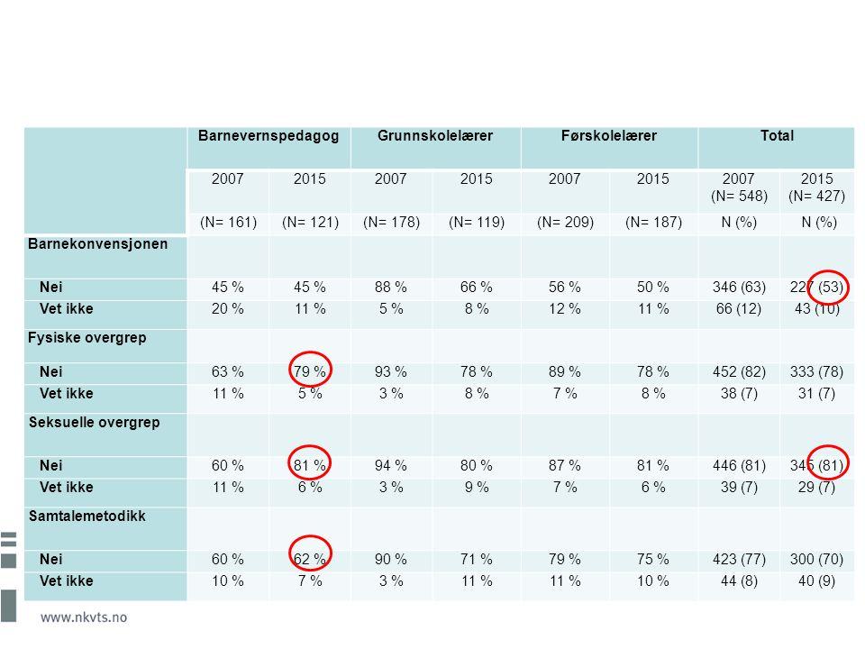 BarnevernspedagogGrunnskolelærerFørskolelærerTotal 2007201520072015200720152007 (N= 548) 2015 (N= 427) (N= 161)(N= 121)(N= 178)(N= 119)(N= 209)(N= 187)N (%) Barnekonvensjonen Nei45 % 88 %66 %56 %50 %346 (63)227 (53) Vet ikke20 %11 %5 %8 %12 %11 %66 (12)43 (10) Fysiske overgrep Nei63 %79 %93 %78 %89 %78 %452 (82)333 (78) Vet ikke11 %5 %3 %8 %7 %8 %38 (7)31 (7) Seksuelle overgrep Nei60 %81 %94 %80 %87 %81 %446 (81)345 (81) Vet ikke11 %6 %3 %9 %7 %6 %39 (7)29 (7) Samtalemetodikk Nei60 %62 %90 %71 %79 %75 %423 (77)300 (70) Vet ikke10 %7 %3 %11 % 10 %44 (8)40 (9)