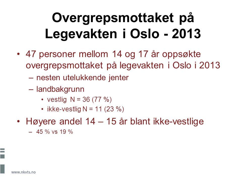 Overgrepsmottaket på Legevakten i Oslo - 2013 47 personer mellom 14 og 17 år oppsøkte overgrepsmottaket på legevakten i Oslo i 2013 –nesten utelukkende jenter –landbakgrunn vestlig N = 36 (77 %) ikke-vestlig N = 11 (23 %) Høyere andel 14 – 15 år blant ikke-vestlige –45 % vs 19 %