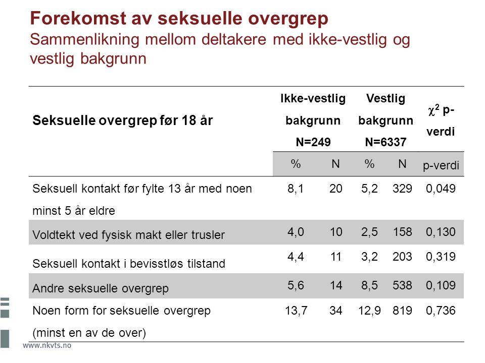 Seksuelle overgrep før 18 år Ikke-vestlig bakgrunn N=249 Vestlig bakgrunn N=6337  2 p- verdi %N%N p-verdi Seksuell kontakt før fylte 13 år med noen m