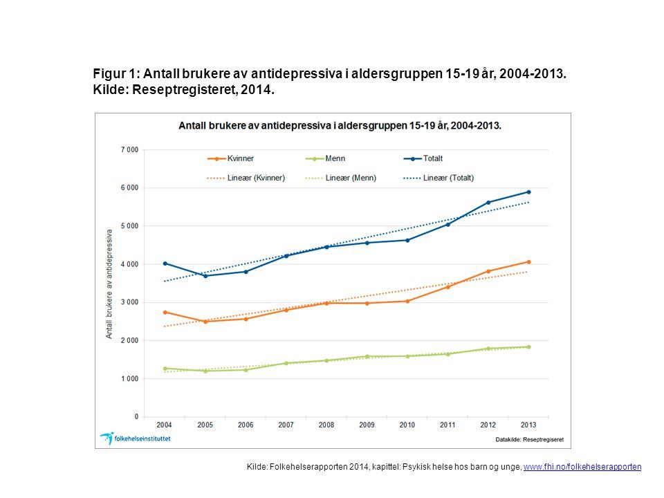 Kilde: Folkehelserapporten 2014, kapittel: Psykisk helse hos barn og unge, www.fhi.no/folkehelserapportenwww.fhi.no/folkehelserapporten Figur 1: Antall brukere av antidepressiva i aldersgruppen 15-19 år, 2004-2013.