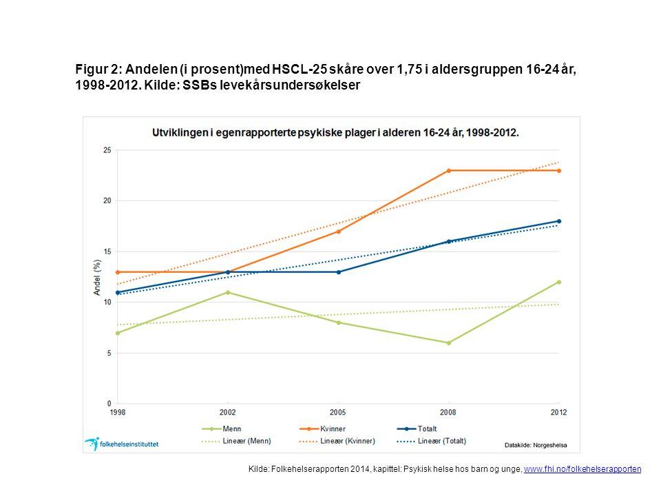 Kilde: Folkehelserapporten 2014, kapittel: Psykisk helse hos barn og unge, www.fhi.no/folkehelserapportenwww.fhi.no/folkehelserapporten Figur 2: Andelen (i prosent)med HSCL-25 skåre over 1,75 i aldersgruppen 16-24 år, 1998-2012.