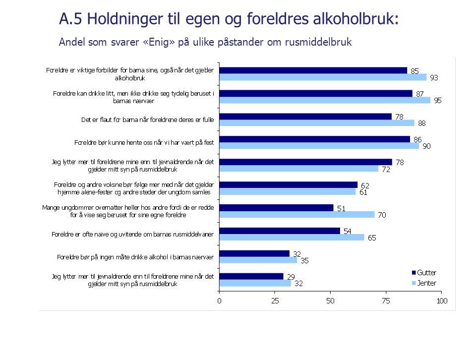 A.5 Holdninger til egen og foreldres alkoholbruk: Andel som svarer «Enig» på ulike påstander om rusmiddelbruk
