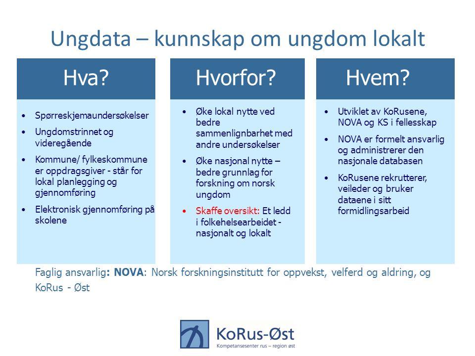 Ungdata – kunnskap om ungdom lokalt Faglig ansvarlig: NOVA: Norsk forskningsinstitutt for oppvekst, velferd og aldring, og KoRus - Øst Hva?Hvorfor?Hve