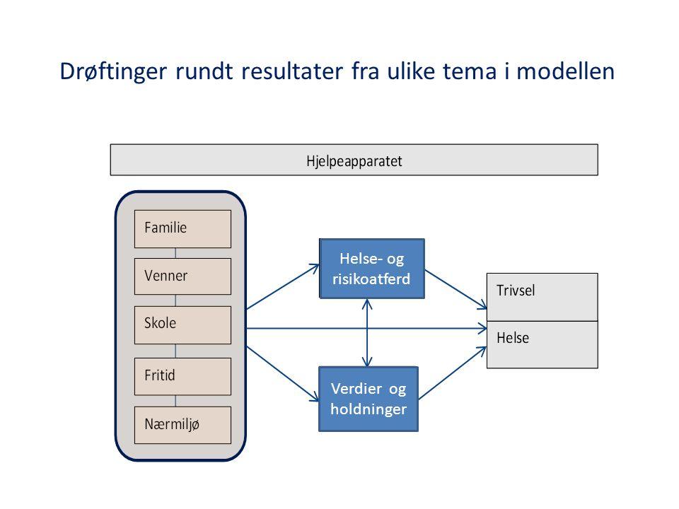 Drøftinger rundt resultater fra ulike tema i modellen Helse- og risikoatferd Verdier og holdninger