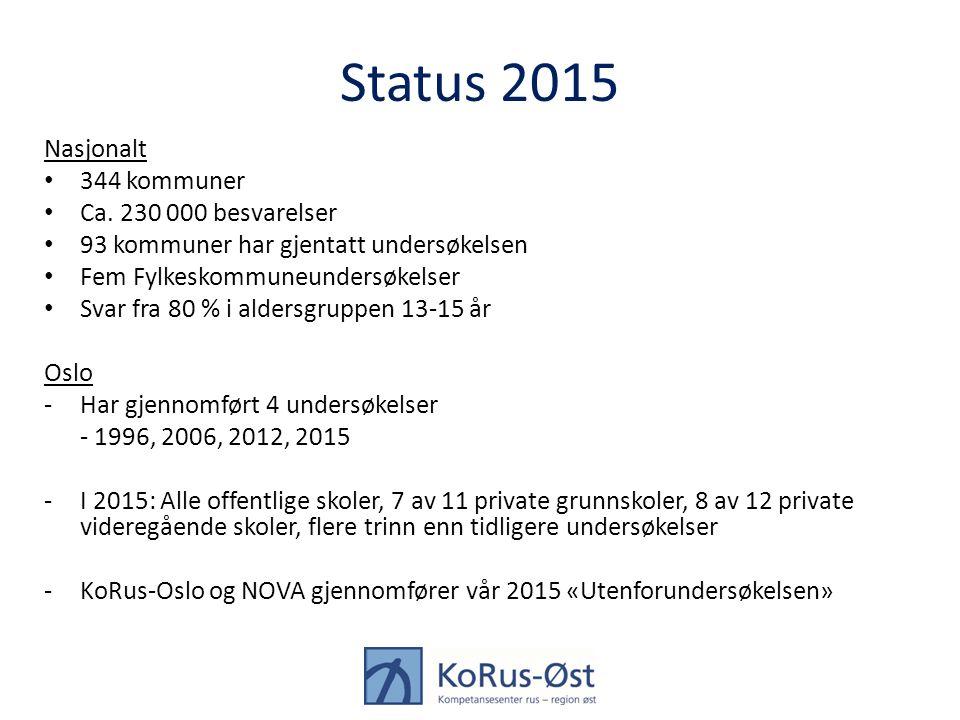 Status 2015 Nasjonalt 344 kommuner Ca.