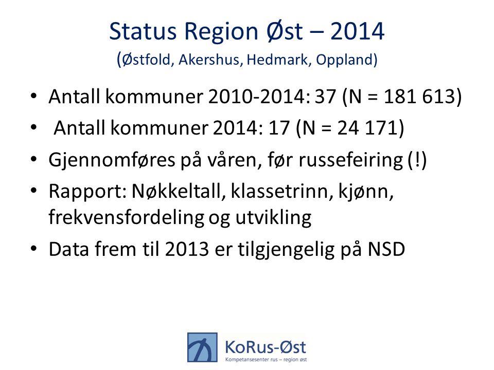 Status Region Øst – 2014 ( Østfold, Akershus, Hedmark, Oppland) Antall kommuner 2010-2014: 37 (N = 181 613) Antall kommuner 2014: 17 (N = 24 171) Gjen
