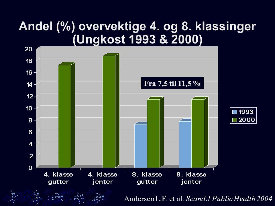 Andel (%) overvektige 4. og 8. klassinger (Ungkost 1993 & 2000) Andersen L.F.