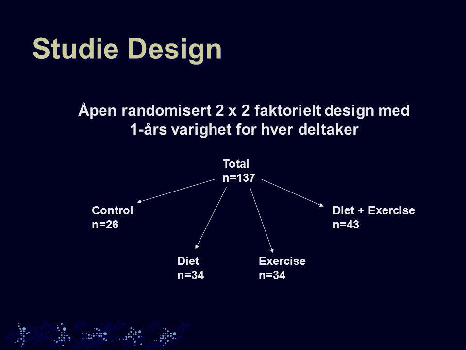 Studie Design Total n=137 Control n=26 Diet n=34 Exercise n=34 Diet + Exercise n=43 Åpen randomisert 2 x 2 faktorielt design med 1-års varighet for hv