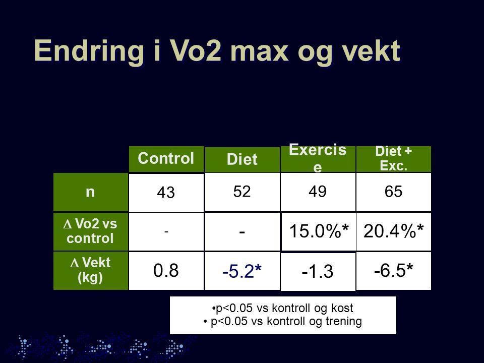 Endring i Vo2 max og vekt Control Diet Exercis e Diet + Exc.