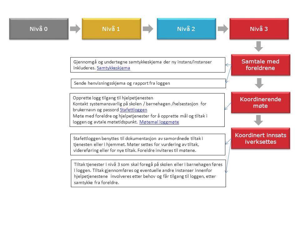 Stafettlogg – Møtemal Punktene 3, 4 og 5 gjelder kun for oppstartsmøtet.