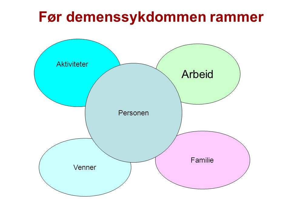 Venner Familie Aktiviteter Personen med demens Når demensdiagnosen stilles
