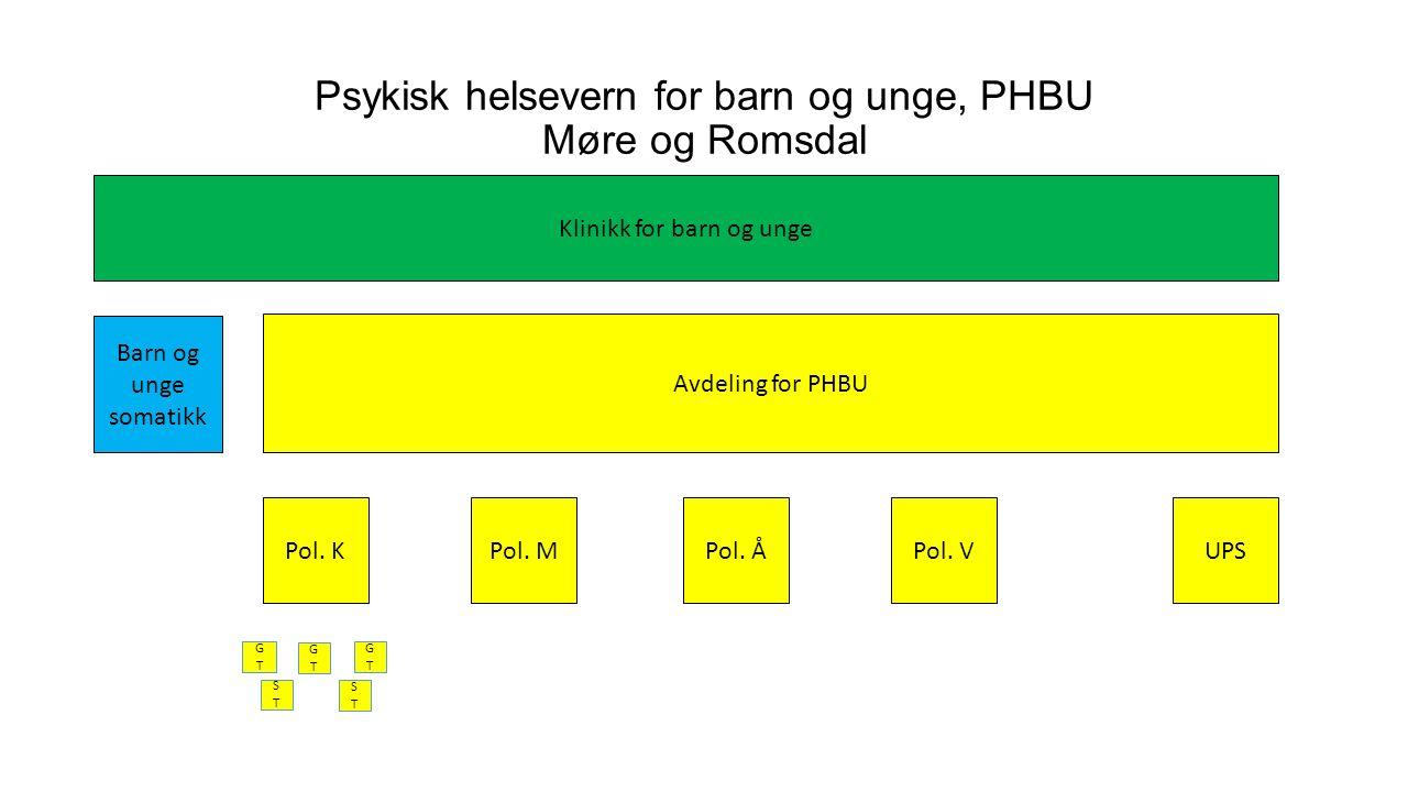 Psykisk helsevern for barn og unge, PHBU Møre og Romsdal Klinikk for barn og unge Avdeling for PHBU Pol.