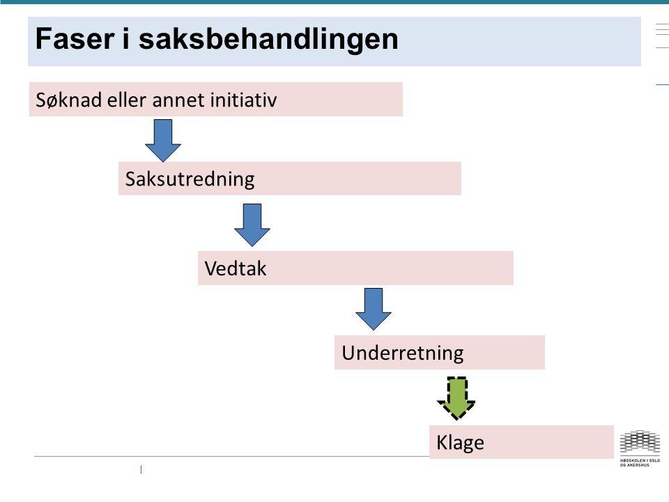 Faser i saksbehandlingen Søknad eller annet initiativ Saksutredning Vedtak Underretning Klage