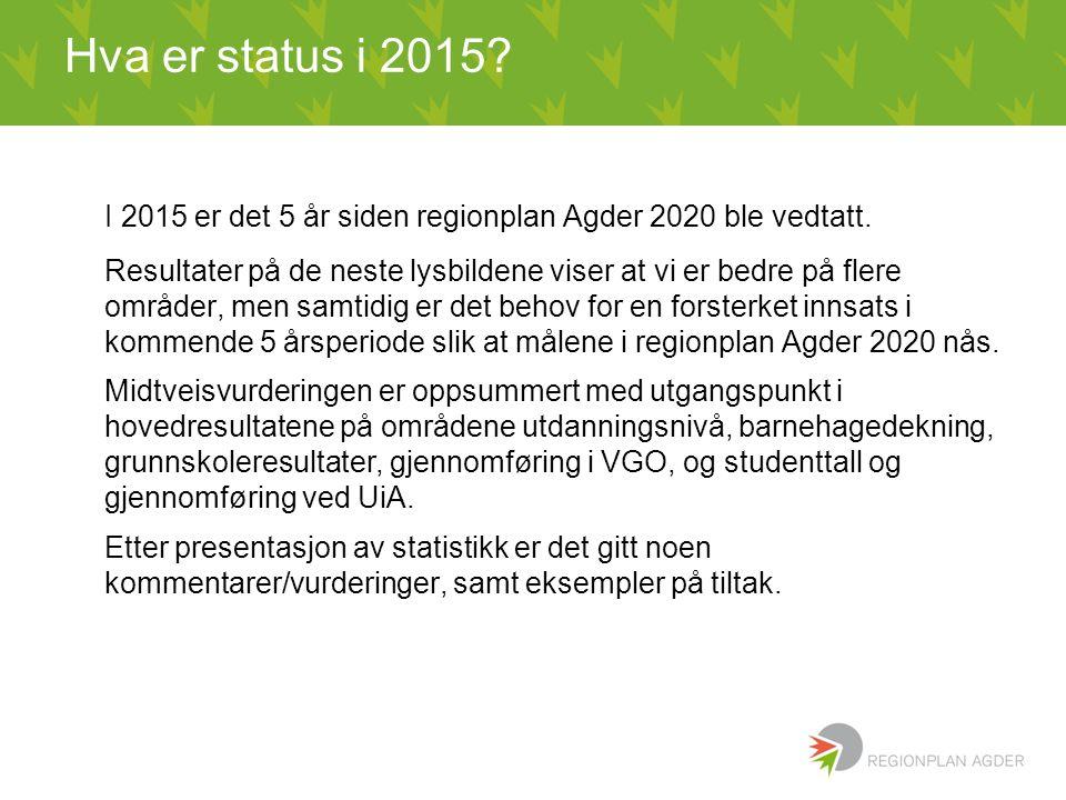 Hva er status i 2015? I 2015 er det 5 år siden regionplan Agder 2020 ble vedtatt. Resultater på de neste lysbildene viser at vi er bedre på flere områ
