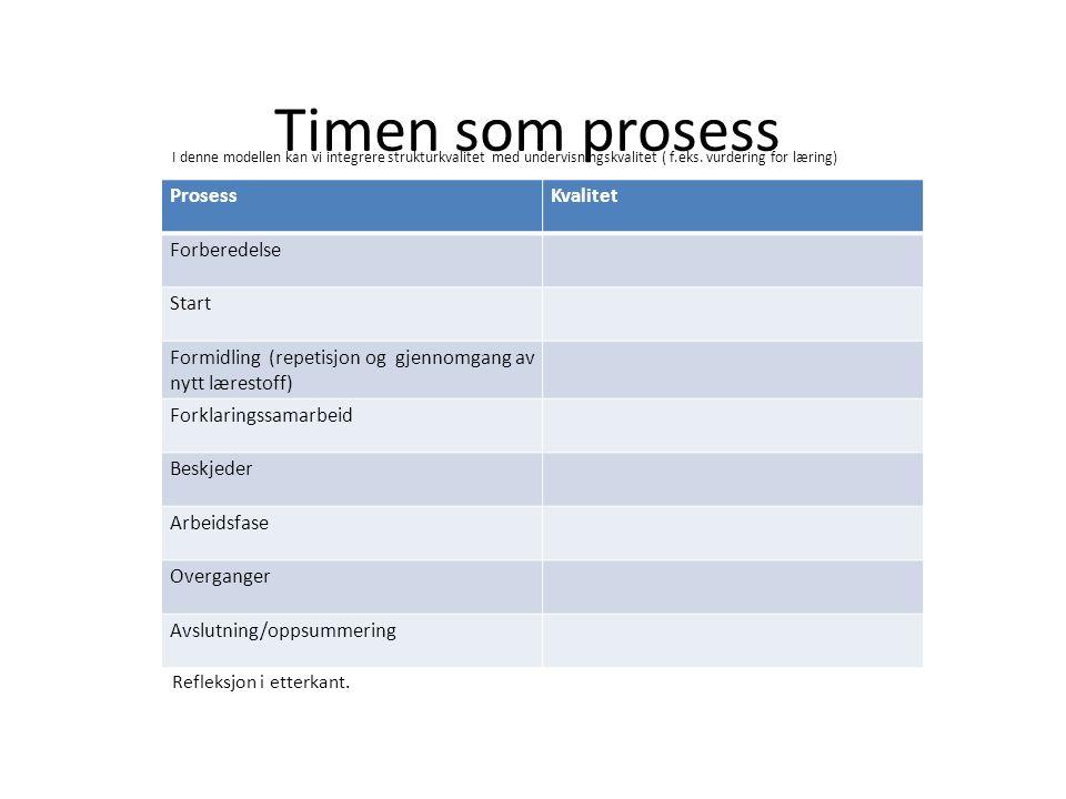 Timen som prosess ProsessKvalitet Forberedelse Start Formidling (repetisjon og gjennomgang av nytt lærestoff) Forklaringssamarbeid Beskjeder Arbeidsfase Overganger Avslutning/oppsummering Refleksjon i etterkant.