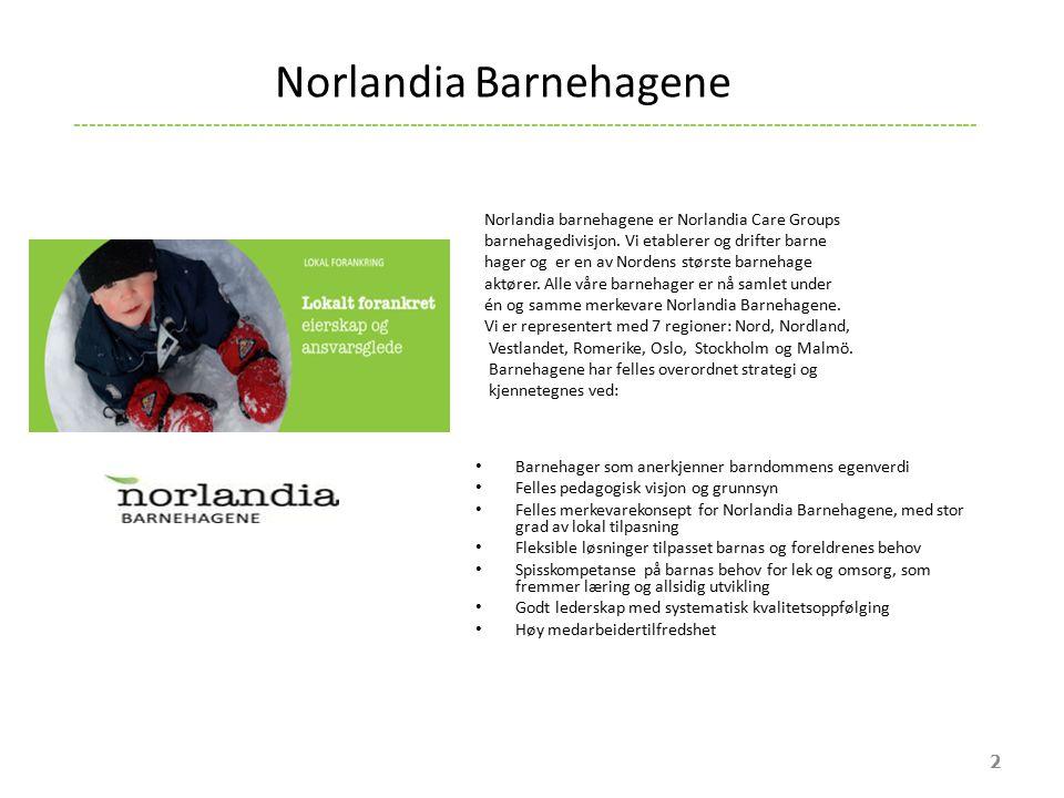 2 Norlandia Barnehagene Barnehager som anerkjenner barndommens egenverdi Felles pedagogisk visjon og grunnsyn Felles merkevarekonsept for Norlandia Barnehagene, med stor grad av lokal tilpasning Fleksible løsninger tilpasset barnas og foreldrenes behov Spisskompetanse på barnas behov for lek og omsorg, som fremmer læring og allsidig utvikling Godt lederskap med systematisk kvalitetsoppfølging Høy medarbeidertilfredshet ----------------------------------------------------------------------------------------------------------------------- Norlandia barnehagene er Norlandia Care Groups barnehagedivisjon.