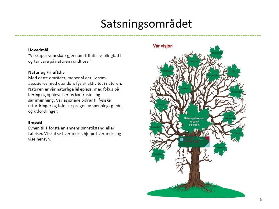 Sosial kompetanse 7 -------------------------------------------------------------------------------------------------------- Sosial Kompetanse: Det er stort å være barn i Skistua barnehage.