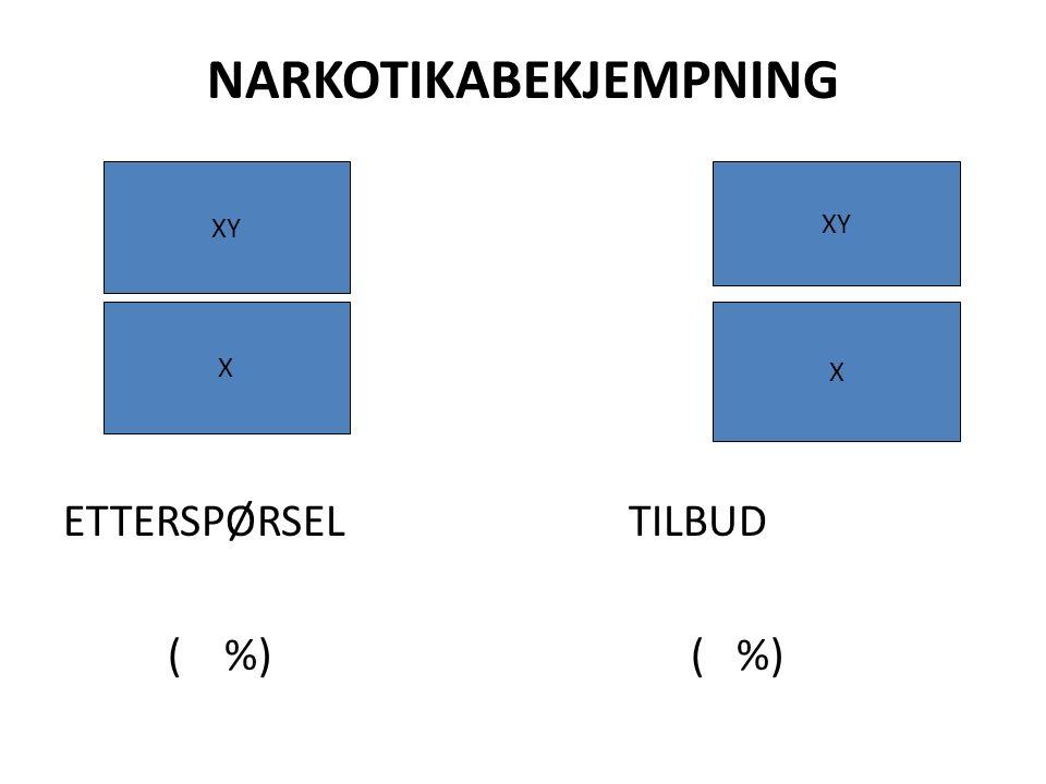 NARKOTIKABEKJEMPNING ETTERSPØRSEL TILBUD ( %)( %) X XY X
