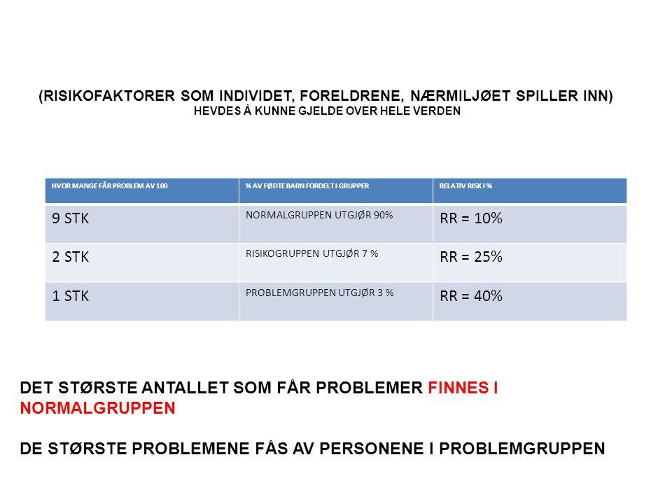 HVOR MANGE FÅR PROBLEM AV 100% AV FØDTE BARN FORDELT I GRUPPERRELATIV RISK I % 9 STK NORMALGRUPPEN UTGJØR 90% RR = 10% 2 STK RISIKOGRUPPEN UTGJØR 7 % RR = 25% 1 STK PROBLEMGRUPPEN UTGJØR 3 % RR = 40% (RISIKOFAKTORER SOM INDIVIDET, FORELDRENE, NÆRMILJØET SPILLER INN) HEVDES Å KUNNE GJELDE OVER HELE VERDEN DET STØRSTE ANTALLET SOM FÅR PROBLEMER FINNES I NORMALGRUPPEN DE STØRSTE PROBLEMENE FÅS AV PERSONENE I PROBLEMGRUPPEN