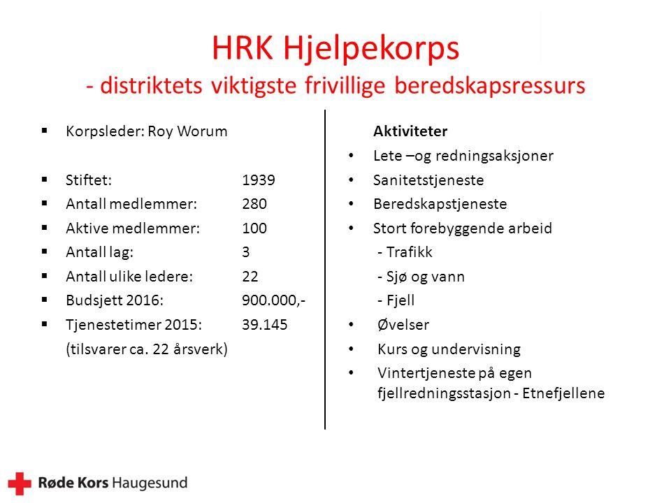 HRK Hjelpekorps - distriktets viktigste frivillige beredskapsressurs  Korpsleder: Roy Worum  Stiftet: 1939  Antall medlemmer:280  Aktive medlemmer:100  Antall lag:3  Antall ulike ledere:22  Budsjett 2016:900.000,-  Tjenestetimer 2015:39.145 (tilsvarer ca.
