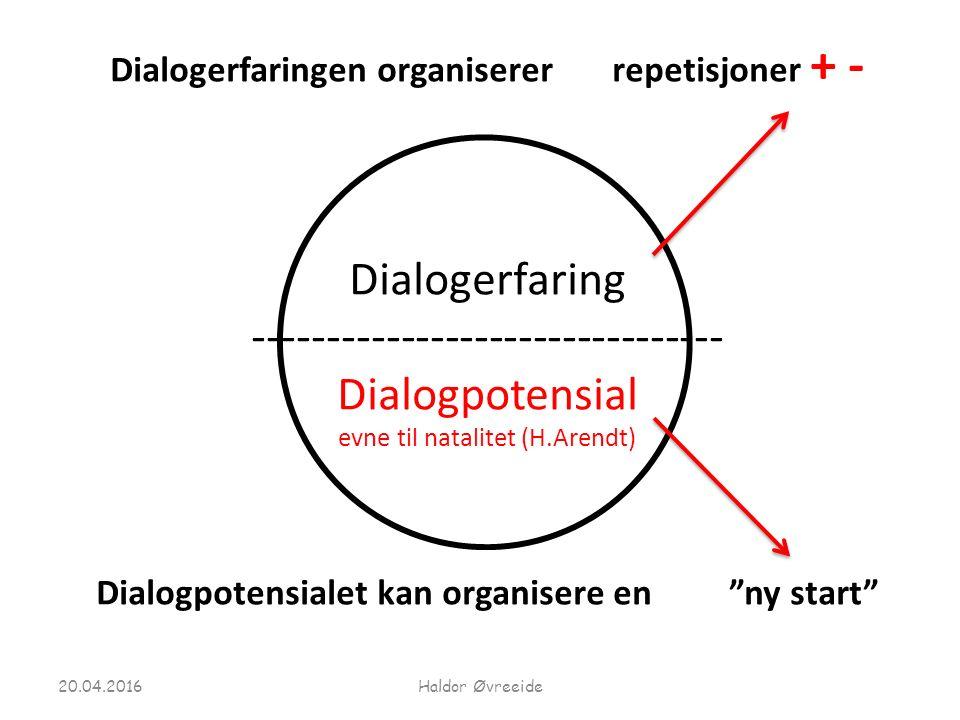 Dialogerfaringen organiserer repetisjoner + - Dialogerfaring -------------------------------- Dialogpotensial evne til natalitet (H.Arendt) Dialogpotensialet kan organisere en ny start 20.04.2016Haldor Øvreeide