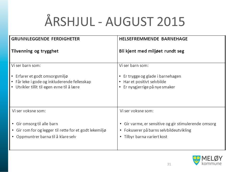 ÅRSHJUL - AUGUST 2015 GRUNNLEGGENDE FERDIGHETER Tilvenning og trygghet HELSEFREMMENDE BARNEHAGE Bli kjent med miljøet rundt seg Vi ser barn som: Erfar