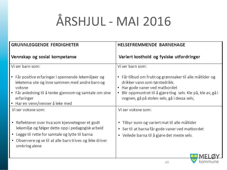 ÅRSHJUL - MAI 2016 GRUNNLEGGENDE FERDIGHETER Vennskap og sosial kompetanse HELSEFREMMENDE BARNEHAGE Variert kosthold og fysiske utfordringer Vi ser ba